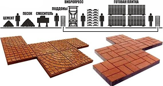 Изготовлению тротуарной плитки